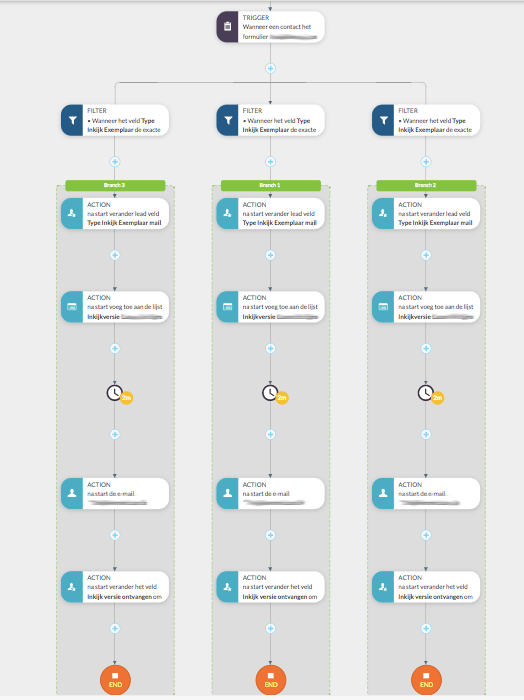 Workflow aanmaken marketing automation