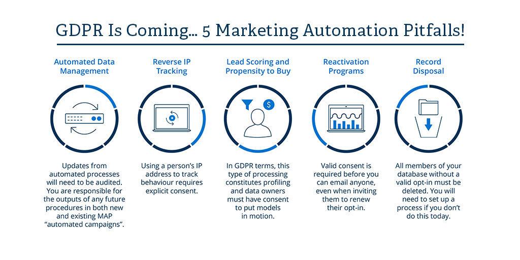 GDPR marketing automation