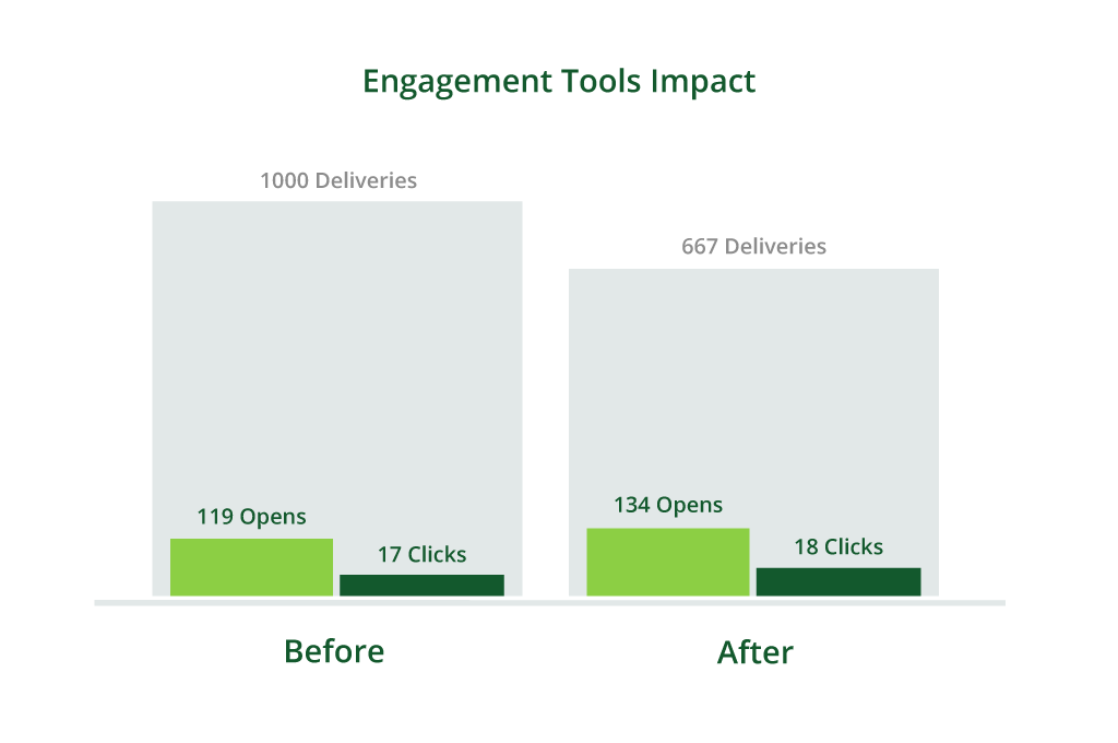 engagement tools - clickratio verhogen