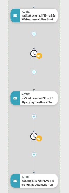 Workflow voorbeeld