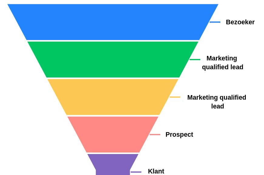 B2B lead funnel - Verschil tussen een lead en prospect